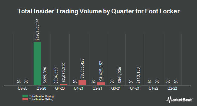 Insider Trades by Quarter for Foot Locker (NYSE:FL)