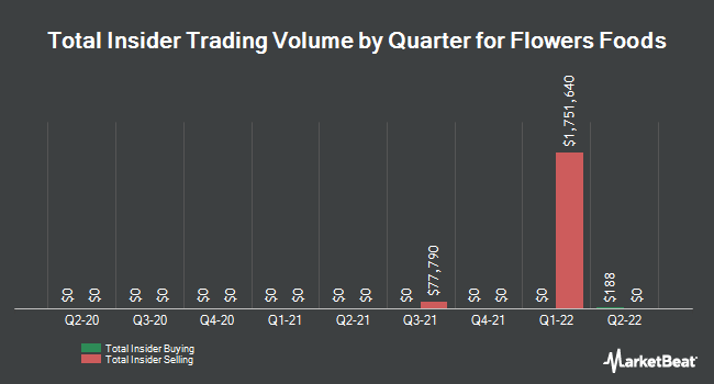 Insider Trades by Quarter for Flowers Foods (NYSE:FLO)