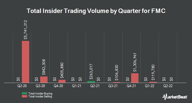 Insider Trades by Quarter for FMC Corporation (NYSE:FMC)