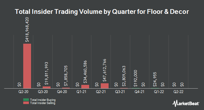 Insider Buying and Selling by Quarter for Floor & Decor (NYSE:FND)