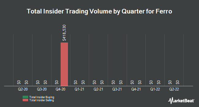 Insider Trades by Quarter for Ferro Corporation (NYSE:FOE)