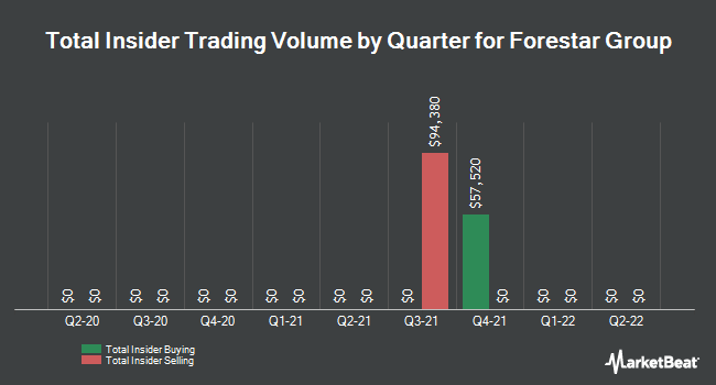 Insider Trades by Quarter for Forestar Group (NYSE:FOR)
