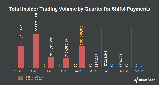 Insider Buying and Selling by Quarter for Shift4 Payments (NYSE:FOUR)