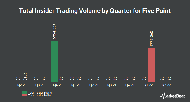 Insider Trades by Quarter for Five Point (NYSE:FPH)