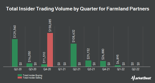 Insider Trades by Quarter for Farmland Partners (NYSE:FPI)
