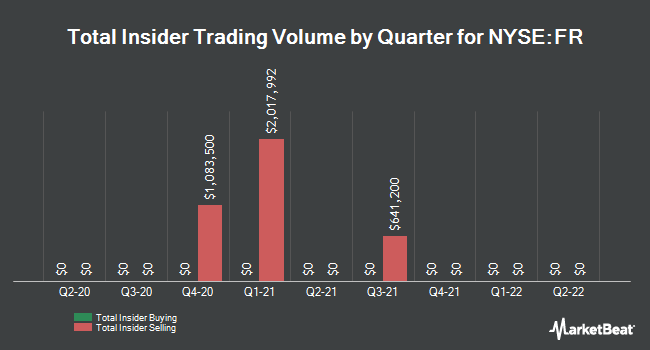 Insider Trades by Quarter for First Industrial Realty Trust (NYSE:FR)