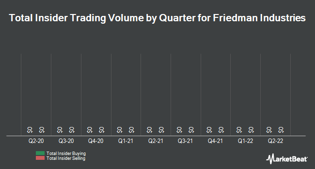 Insider Trades by Quarter for Friedman Industries (NYSE:FRD)