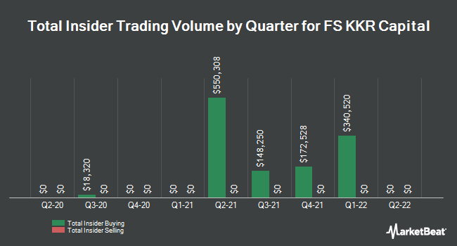 Insider Buying and Selling by Quarter for FS KKR Capital (NYSE:FSK)