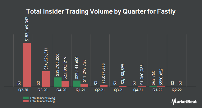 Insider Buying and Selling by Quarter for Fastly (NYSE:FSLY)