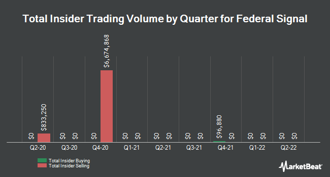 Insider Trades by Quarter for Federal Signal (NYSE:FSS)