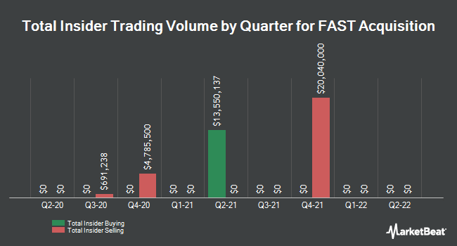 Insider Buying and Selling by Quarter for FAST Acquisition (NYSE:FST)