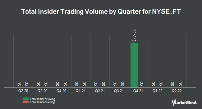 Insider Trades by Quarter for Franklin Universal Trust (NYSE:FT)