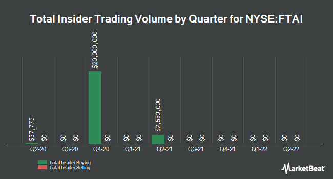 Insider Trades by Quarter for Fortress Transprtn and Infr Investrs (NYSE:FTAI)