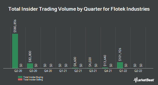 Insider Trades by Quarter for Flotek Industries (NYSE:FTK)