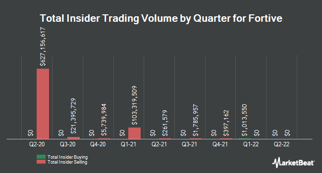 Insider Trades by Quarter for Fortive (NYSE:FTV)