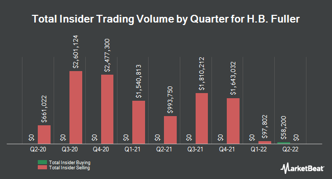 Insider Trades by Quarter for H. B. Fuller Company (NYSE:FUL)