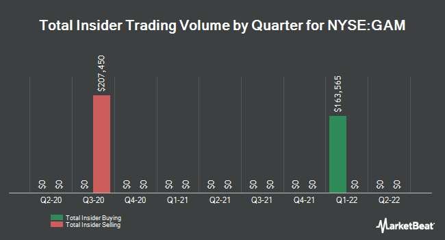 Insider Trades by Quarter for General American Investors (NYSE:GAM)