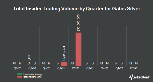 Insider Buying and Selling by Quarter for Gatos Silver (NYSE:GATO)