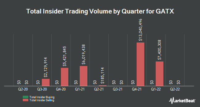 Insider Trades by Quarter for GATX Corporation (NYSE:GATX)