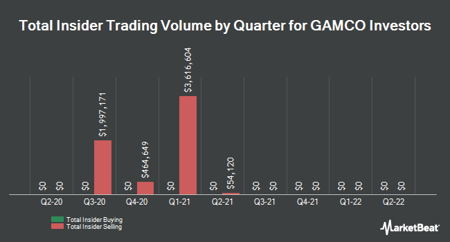 Insider Trades by Quarter for Gamco Investors (NYSE:GBL)