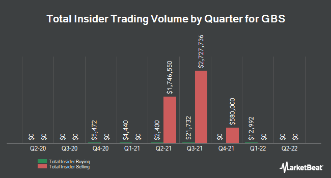 Insider Buying and Selling by Quarter for GBS (NYSE:GBS)