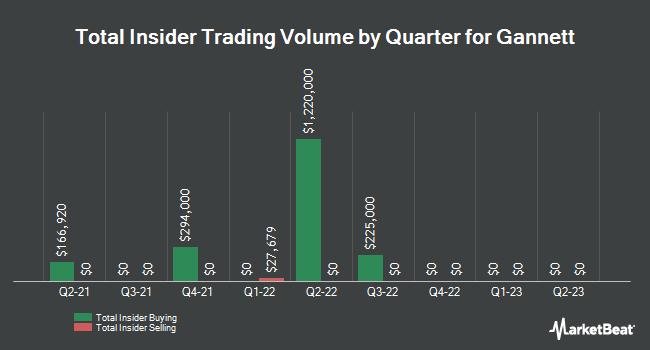 Insider Trades by Quarter for Gannett Co (NYSE:GCI)