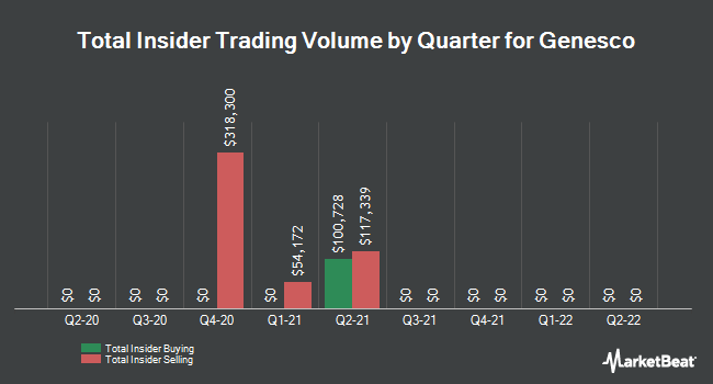 Insider Trades by Quarter for Genesco (NYSE:GCO)