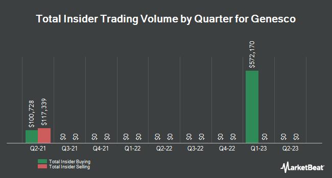 Insider Trades by Quarter for Genesco (NYSE:GCO)