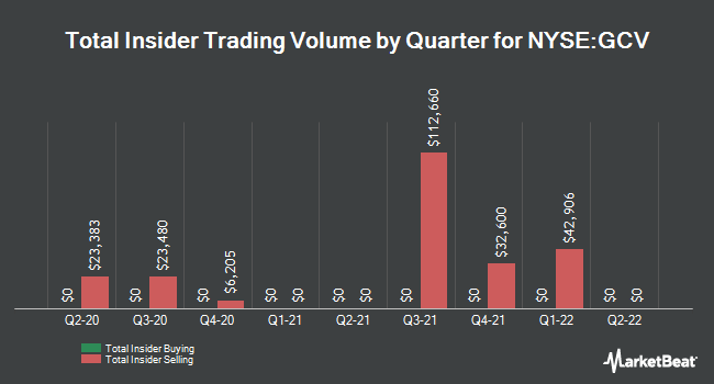 Insider Trades by Quarter for GABELLI CONV FD (NYSE:GCV)