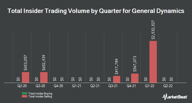 Insider Trades by Quarter for General Dynamics (NYSE:GD)