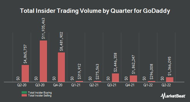 Insider Buying and Selling by Quarter for Godaddy (NYSE:GDDY)