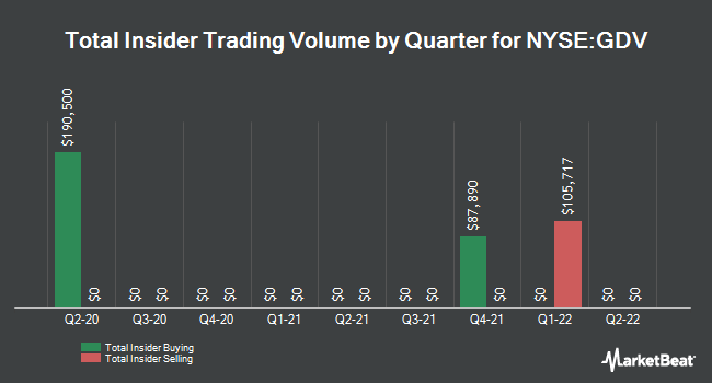 Insider Trades by Quarter for The Gabelli Dividend & Income Trust (NYSE:GDV)