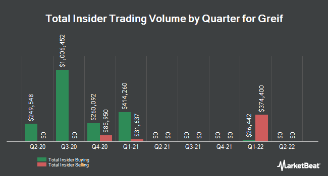 Insider Trades by Quarter for Greif Bros. Corporation (NYSE:GEF)