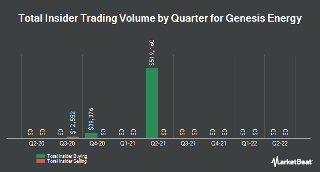 Insider Trades by Quarter for Genesis Energy, L.P. (NYSE:GEL)