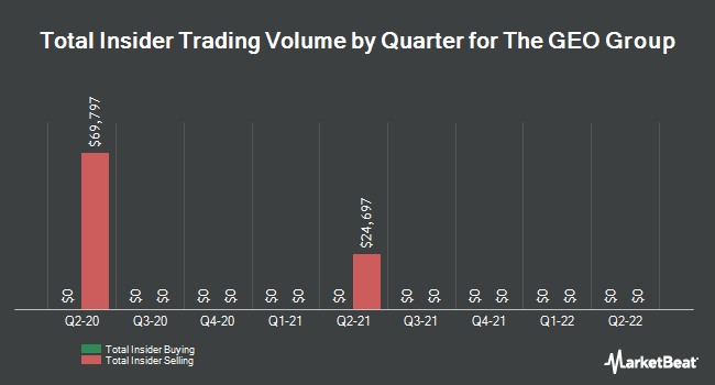 Insider Trades by Quarter for Geo Group Inc (The) (NYSE:GEO)