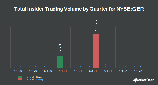 Insider Trades by Quarter for Goldman Sachs MLP and Energy Renassnc Fd (NYSE:GER)