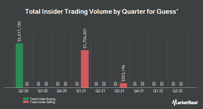 Insider Trading History for Guess (NYSE:GES)