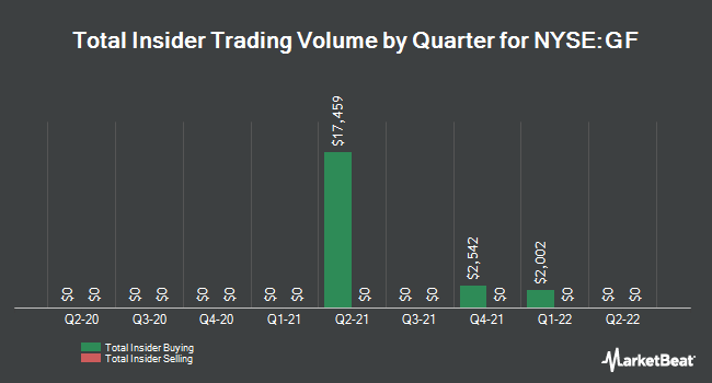 Insider Trades by Quarter for The New Germany Fund (NYSE:GF)