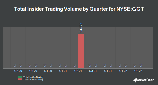 Insider Trades by Quarter for Gabelli Multimedia Trust (NYSE:GGT)
