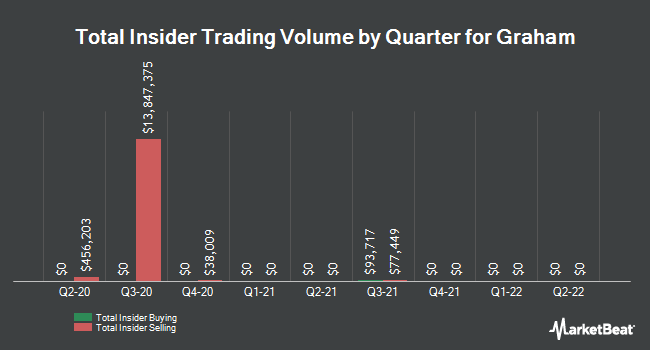 Insider Trades by Quarter for Graham Holdings Company (NYSE:GHC)