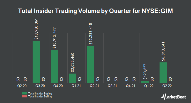 Insider Trades by Quarter for Templeton Global Income Fund (NYSE:GIM)