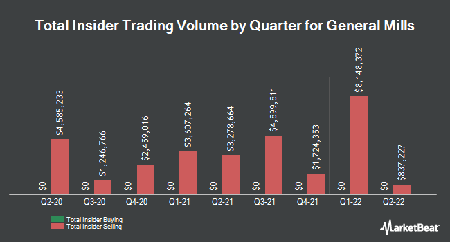 Insider Trades by Quarter for General Mills (NYSE:GIS)