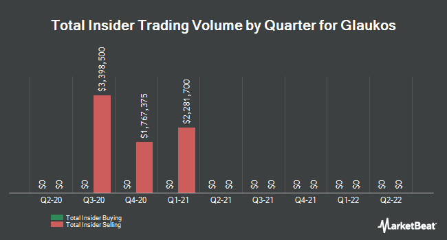Insider Buying and Selling by Quarter for Glaukos (NYSE:GKOS)