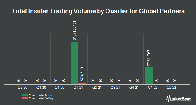 Insider Trades by Quarter for Global Partners LP (NYSE:GLP)