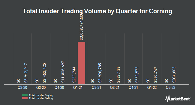 Insider Trades by Quarter for Corning Incorporated (NYSE:GLW)