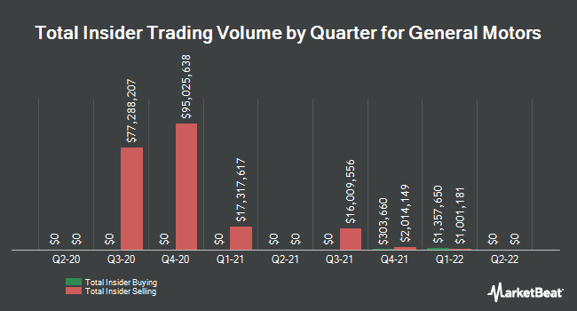 Insider Trades by Quarter for General Motors Company (NYSE:GM)