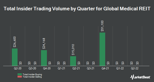 Insider Trades by Quarter for Global Medical REIT (NYSE:GMRE)