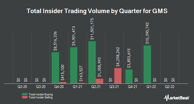 Insider Trades by Quarter for GMS (NYSE:GMS)