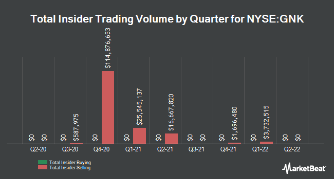Insider Buying and Selling by Quarter for Genco Shipping & Trading (NYSE:GNK)
