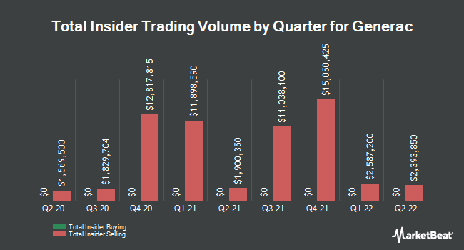 Insider Buying and Selling by Quarter for Generac (NYSE:GNRC)